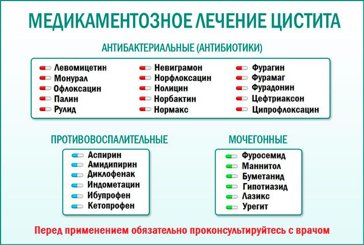 Схема лечения цистита у женщин препараты