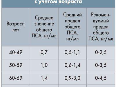 индекс здоровья простаты phi