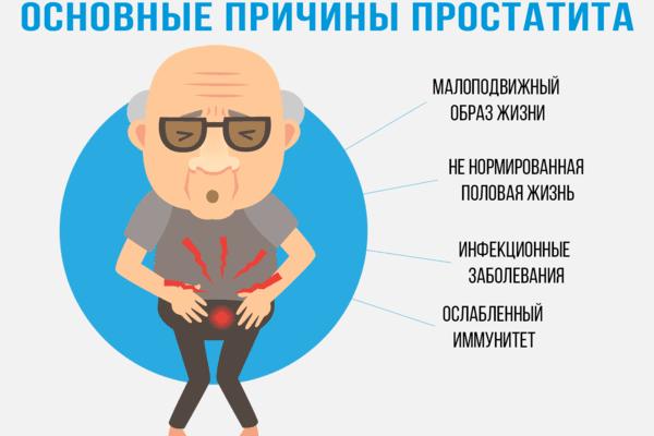 виды простатита у мужчин и симптомы