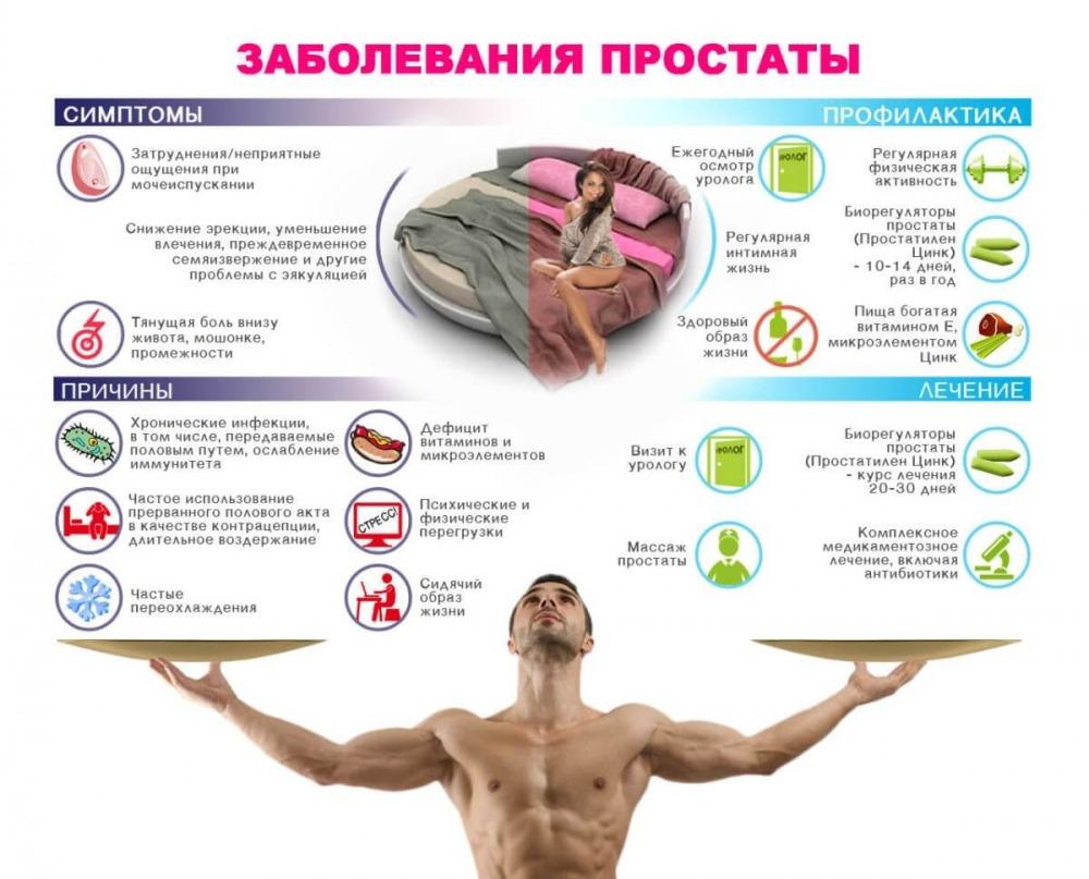 Рак простаты у мужчин симптомы лечение - главное профилактика!