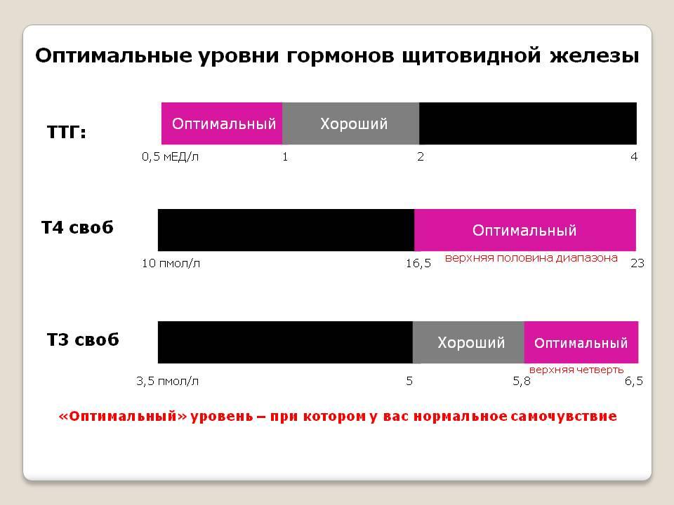 Таблица нормы гормона Т3 и за что отвечает у женщин