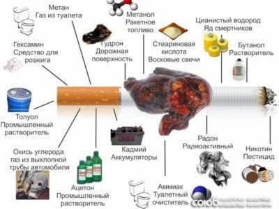 Влияние курения на простату