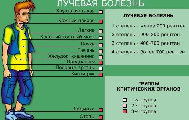Схема проявления заболевания
