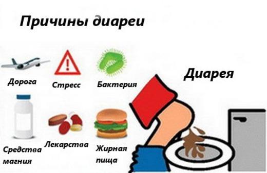 Причины диареи