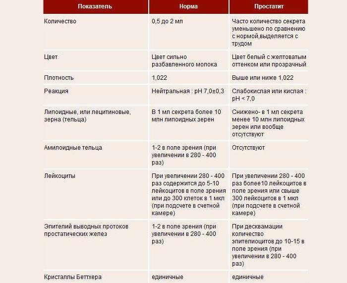 Анализ простатита показатели оникс препарат от простатита