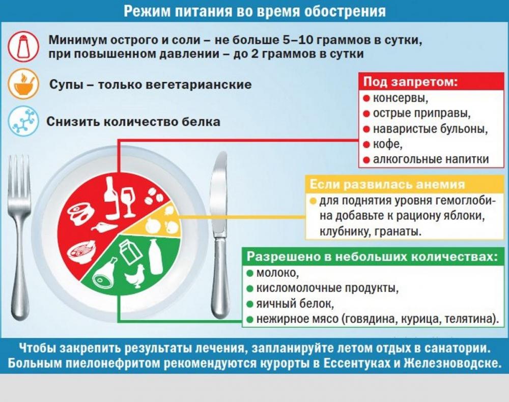 Воспаление Почек Пиелонефрит Диета. Диета при пиелонефрите: меню на неделю в период ремиссии и обострения