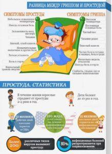Причины и лечение насморка и температуры